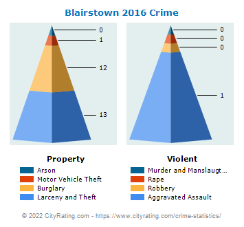 Blairstown Township Crime 2016