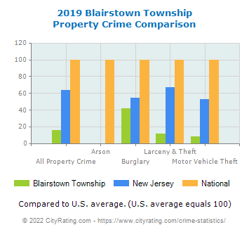Blairstown Township Property Crime vs. State and National Comparison