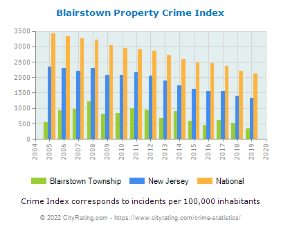 Blairstown Township Property Crime vs. State and National Per Capita