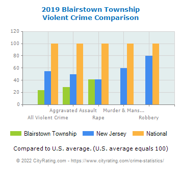 Blairstown Township Violent Crime vs. State and National Comparison