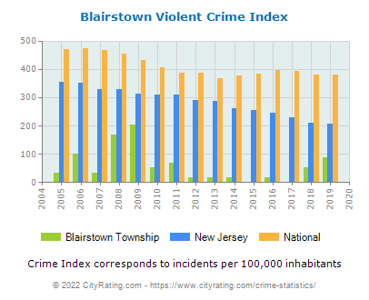 Blairstown Township Violent Crime vs. State and National Per Capita