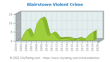 Blairstown Township Violent Crime