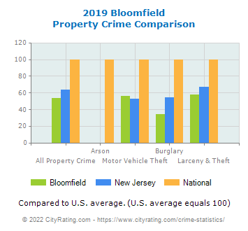 Bloomfield Property Crime vs. State and National Comparison