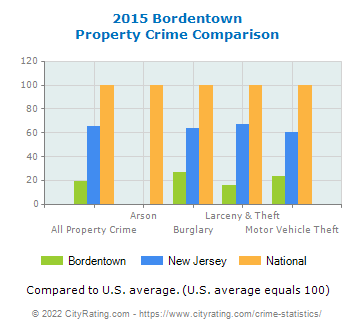 Bordentown Property Crime vs. State and National Comparison