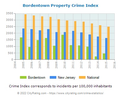 Bordentown Property Crime vs. State and National Per Capita