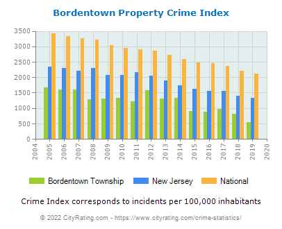 Bordentown Township Property Crime vs. State and National Per Capita