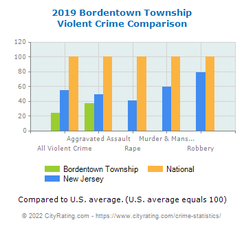 Bordentown Township Violent Crime vs. State and National Comparison