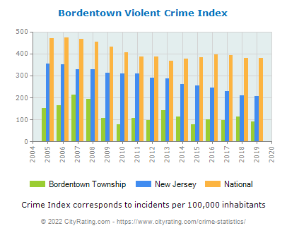 Bordentown Township Violent Crime vs. State and National Per Capita