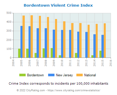 Bordentown Violent Crime vs. State and National Per Capita