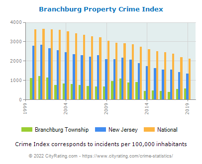 Branchburg Township Property Crime vs. State and National Per Capita