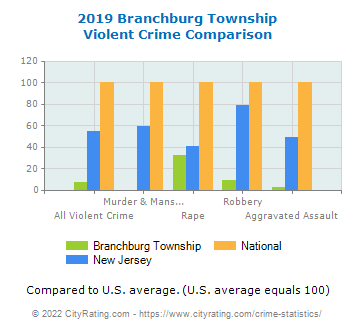 Branchburg Township Violent Crime vs. State and National Comparison