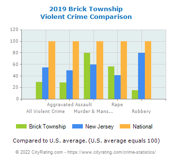 Brick Township Violent Crime vs. State and National Comparison
