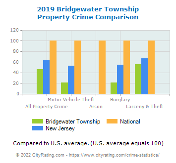 Bridgewater Township Property Crime vs. State and National Comparison
