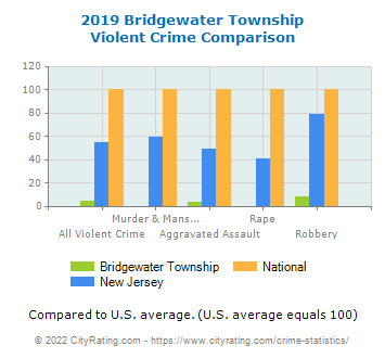 Bridgewater Township Violent Crime vs. State and National Comparison