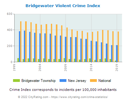 Bridgewater Township Violent Crime vs. State and National Per Capita