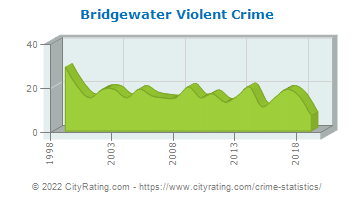 Bridgewater Township Violent Crime