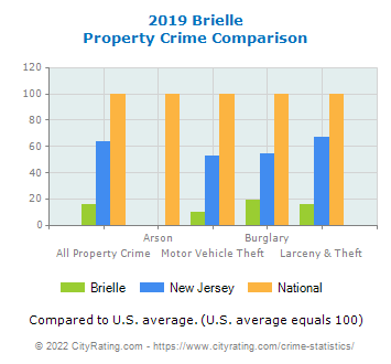 Brielle Property Crime vs. State and National Comparison