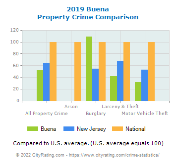 Buena Property Crime vs. State and National Comparison