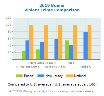 Buena Violent Crime vs. State and National Comparison