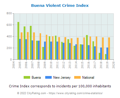 Buena Violent Crime vs. State and National Per Capita