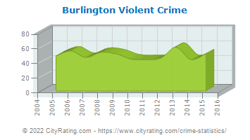 Burlington Violent Crime