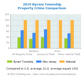 Byram Township Property Crime vs. State and National Comparison