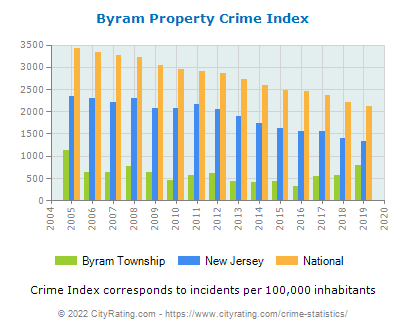 Byram Township Property Crime vs. State and National Per Capita
