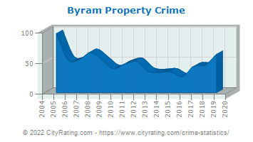 Byram Township Property Crime