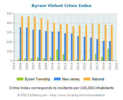 Byram Township Violent Crime vs. State and National Per Capita