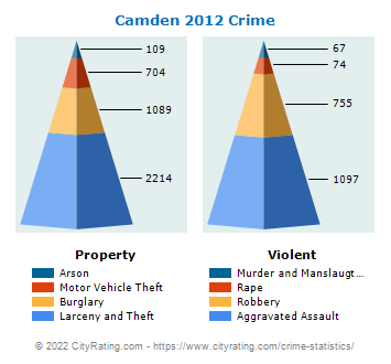Camden Crime Statistics New Jersey Nj Cityrating Com