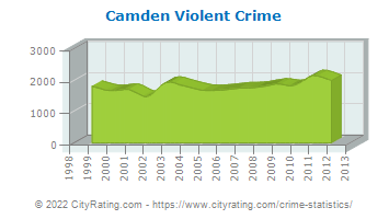 Camden Violent Crime