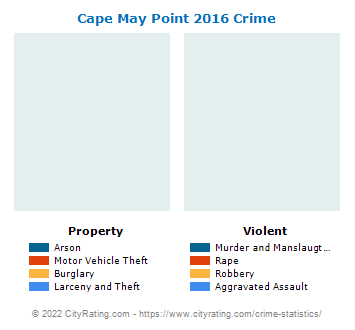 Cape May Point Crime 2016