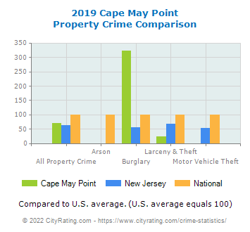 Cape May Point Property Crime vs. State and National Comparison