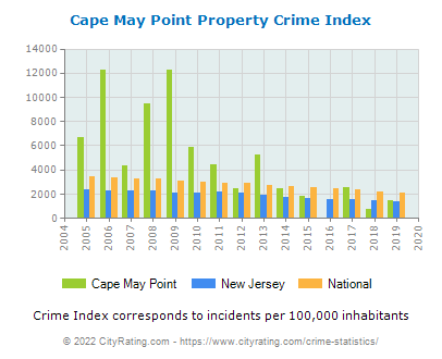 Cape May Point Property Crime vs. State and National Per Capita