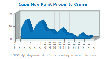 Cape May Point Property Crime