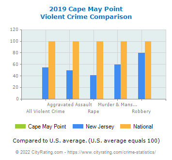 Cape May Point Violent Crime vs. State and National Comparison