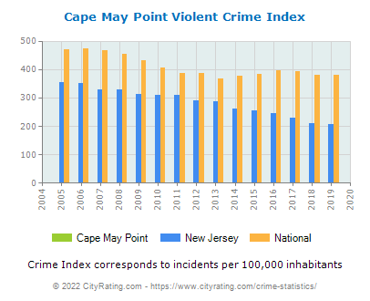 Cape May Point Violent Crime vs. State and National Per Capita