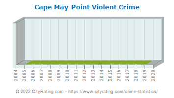 Cape May Point Violent Crime