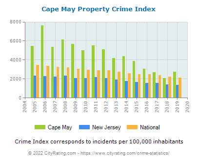 Cape May Property Crime vs. State and National Per Capita