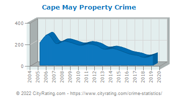 Cape May Property Crime