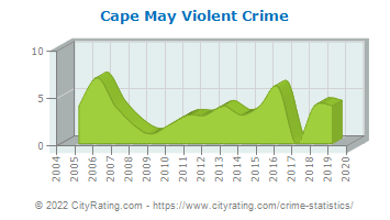 Cape May Violent Crime