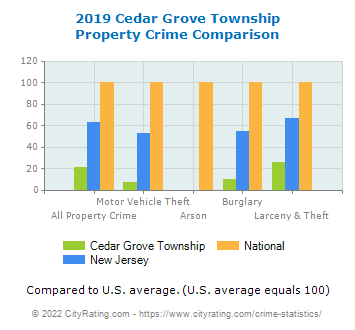 Cedar Grove Township Property Crime vs. State and National Comparison