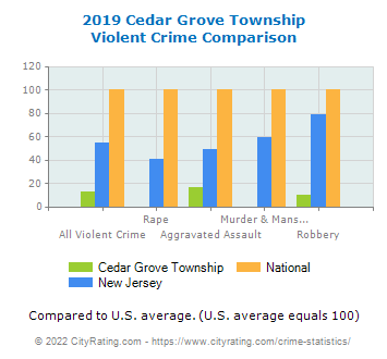 Cedar Grove Township Violent Crime vs. State and National Comparison