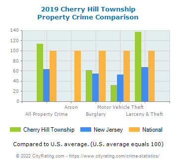 Cherry Hill Township Property Crime vs. State and National Comparison