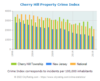 Cherry Hill Township Property Crime vs. State and National Per Capita