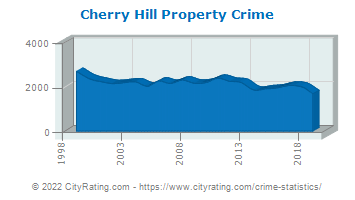 Cherry Hill Township Property Crime