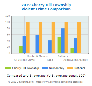 Cherry Hill Township Violent Crime vs. State and National Comparison