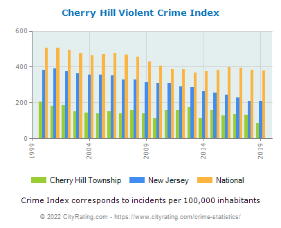 Cherry Hill Township Violent Crime vs. State and National Per Capita