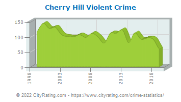 Cherry Hill Township Violent Crime