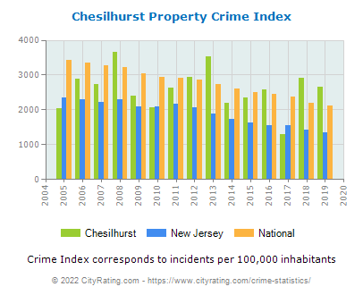 Chesilhurst Property Crime vs. State and National Per Capita
